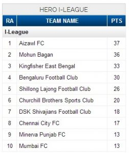 I-League football 2017 point table